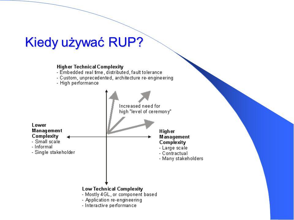 Dwa wymiary RUP Strukturę RUP można analizować z dwóch perspektyw, zwanych tu wymiarami : Wymiar statyczny Wymiar dynamiczny