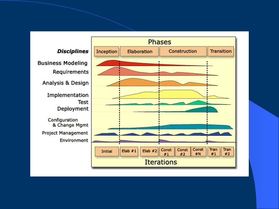 Aktywności a iteracje  Faza początkowa (P)  Faza opracowywania (O)  Faza konstrukcji (K)  Faza wdrażania (W)