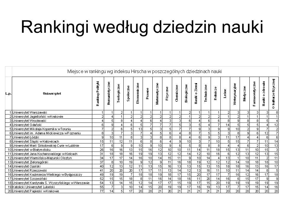 Rankingi według dziedzin nauki