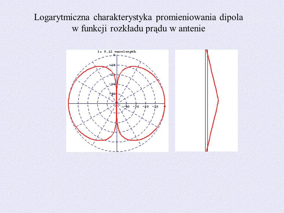 Logarytmiczna charakterystyka promieniowania dipola w funkcji rozkładu prądu w antenie