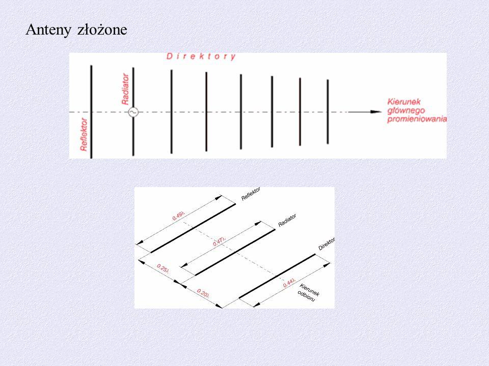 Anteny złożone