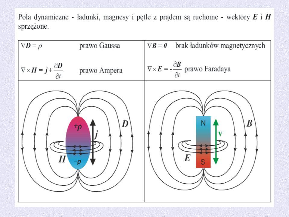 Pole magnetyczne wokół dipola Hertza