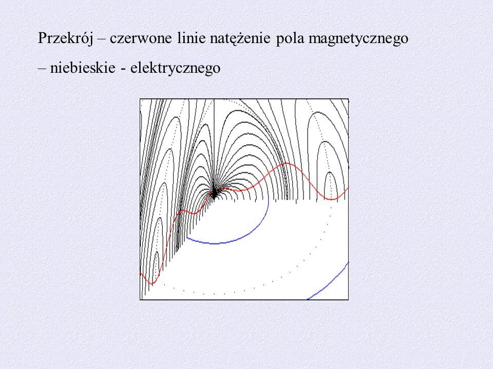Przekrój – czerwone linie natężenie pola magnetycznego – niebieskie - elektrycznego