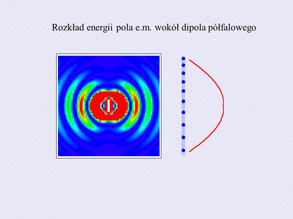 Charakterystyka trójwymiarowa dla dipola półfalowego