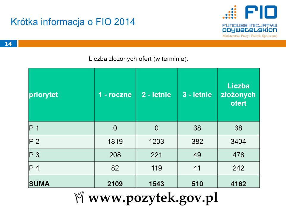 Krótka informacja o FIO 2014 14 Liczba złożonych ofert (w terminie): priorytet1 - roczne2 - letnie3 - letnie Liczba złożonych ofert P 10038 P 2181912033823404 P 320822149478 P 48211941242 SUMA210915435104162