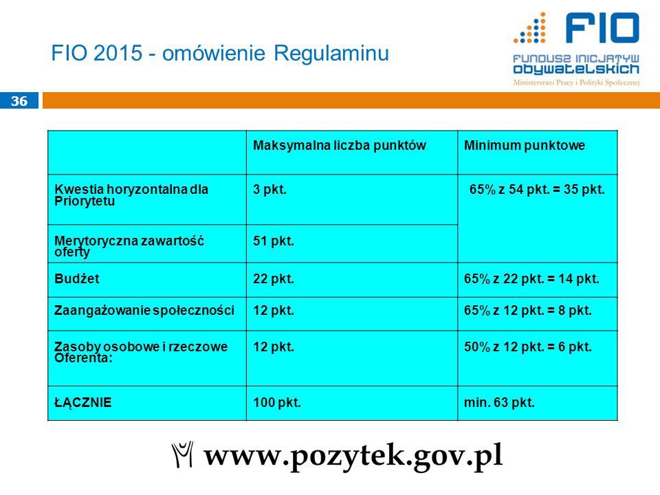 36 Maksymalna liczba punktówMinimum punktowe Kwestia horyzontalna dla Priorytetu 3 pkt.65% z 54 pkt.