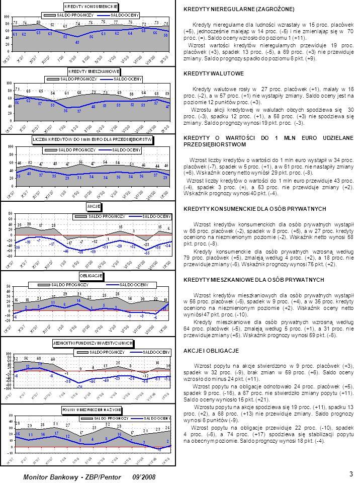 . 3 Monitor Bankowy - ZBP/Pentor 09'2008 KREDYTY NIEREGULARNE (ZAGROŻONE) Kredyty nieregularne dla ludności wzrastały w 15 proc. placówek (+5), jednoc