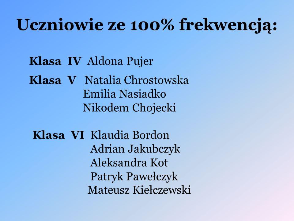 Uczniowie ze 100% frekwencją: Klasa IV Aldona Pujer Klasa V Natalia Chrostowska Emilia Nasiadko Nikodem Chojecki Klasa VI Klaudia Bordon Adrian Jakubc
