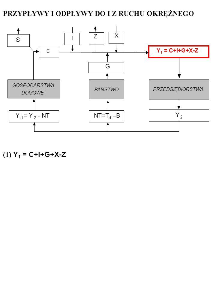 X I PRZEDSIĘBIORSTWA GOSPODARSTWA DOMOWE Y d = Y 2 - NT Y 2 PAŃSTWO G NT=T d –B Z S C Y 1 = C+I+G+X-Z PRZYPŁYWY I ODPŁYWY DO I Z RUCHU OKRĘŻNEGO