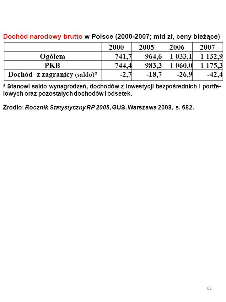 61 Saldo dochodów z tytułu wynagrodzenia naszych i obcych czynników produkcji
