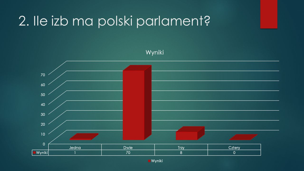 2. Ile izb ma polski parlament