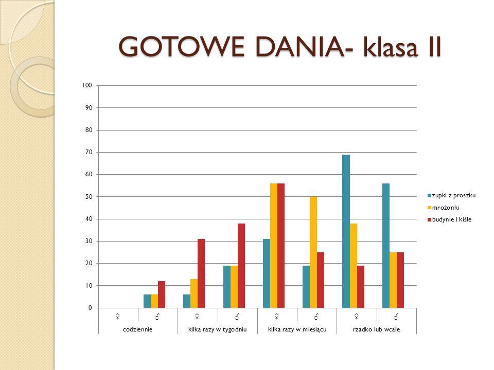 GOTOWE DANIA- klasa II