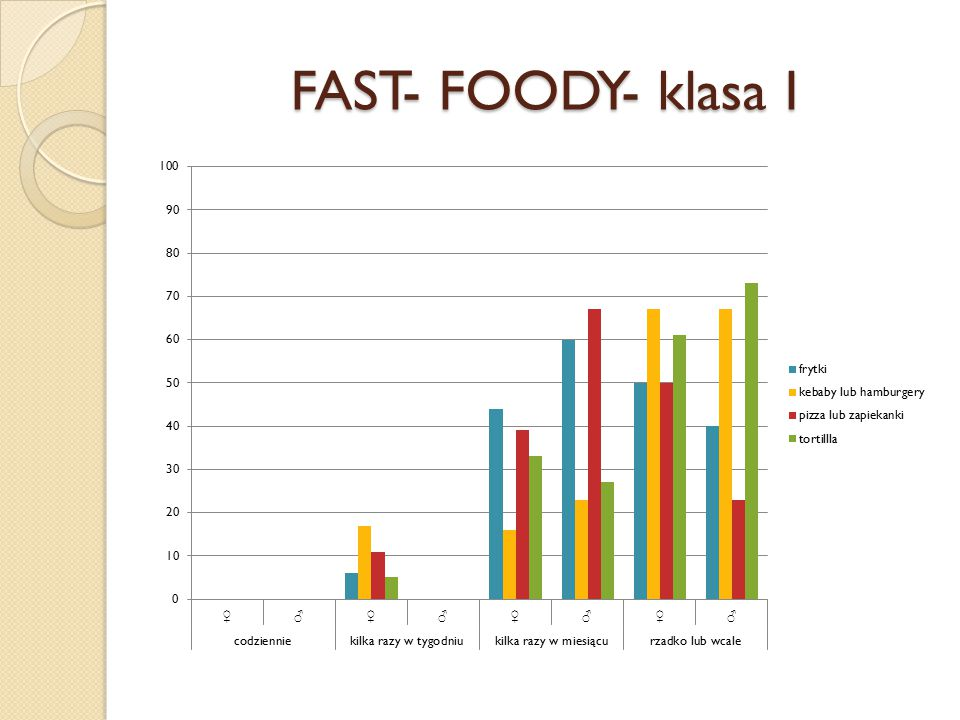 FAST- FOODY- klasa I