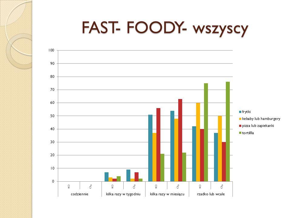 FAST- FOODY- wszyscy