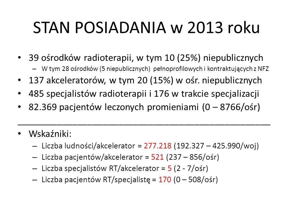 ANALIZA REALIZACJI RT W 2013roku (28 ośr) 8 największych ośrodków (niepublicznych) zrealizowało RT u 60% chorych dzięki dużej liczbie akceleratorów (>5) i specjalistów (4-7/aparat), co pozwala na pełne wykorzystanie posiadanego sprzętu - pracę 3 zmianową W pozostałych 20 ośrodkach (2-4 akceleratory/ośr) ma miejsce niepełne wykorzystanie sprzętu, głównie ze względu na za małą kadrę specjalistów (<4/aparat) Raport HERO 2014 pokazuje, że spośród 25 krajów Polska zajmuje przedostatnie miejsce w UE pod względem specjalistycznej kadry RT Konieczne jest podwojenie jej liczby!