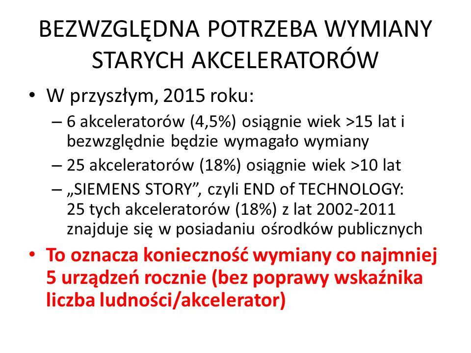 BEZWZGLĘDNA POTRZEBA WYMIANY STARYCH AKCELERATORÓW W przyszłym, 2015 roku: – 6 akceleratorów (4,5%) osiągnie wiek >15 lat i bezwzględnie będzie wymaga