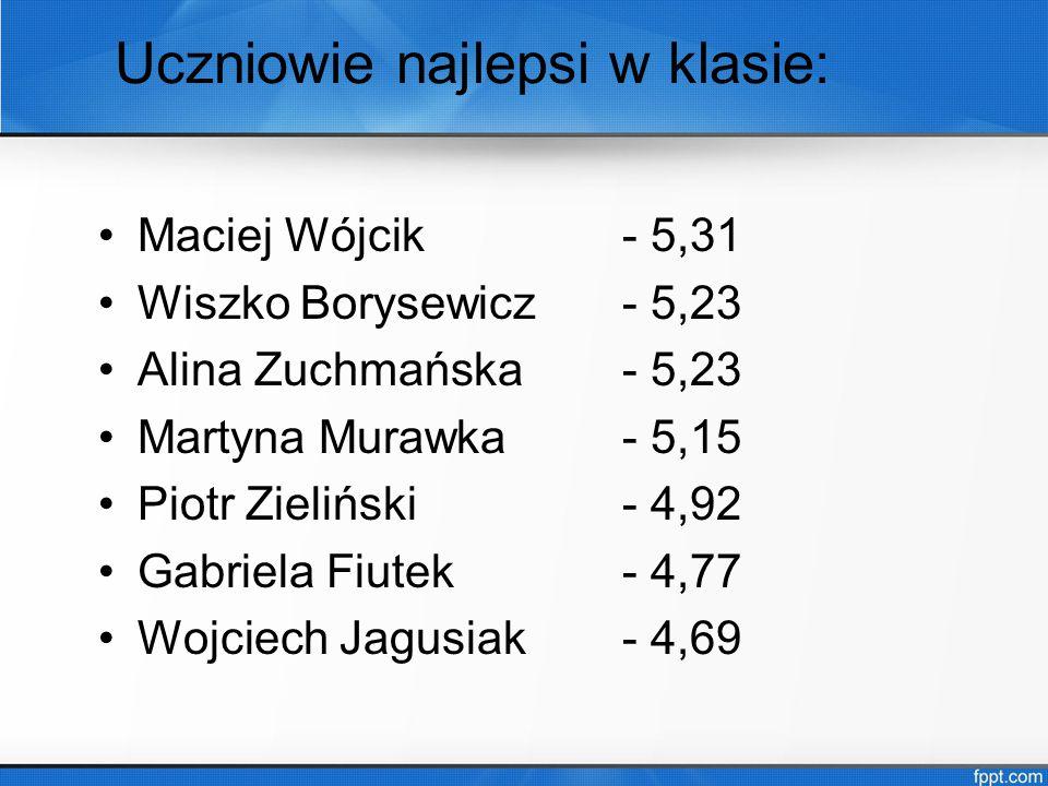 Uczniowie najlepsi w klasie: Maciej Wójcik- 5,31 Wiszko Borysewicz- 5,23 Alina Zuchmańska- 5,23 Martyna Murawka- 5,15 Piotr Zieliński - 4,92 Gabriela