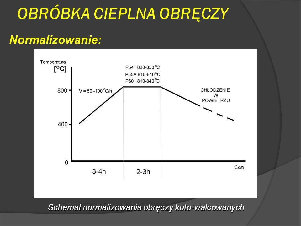 OBRÓBKA CIEPLNA OBRĘCZY Normalizowanie: Schemat normalizowania obręczy kuto-walcowanych