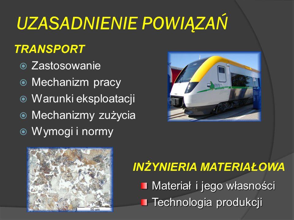 UZASADNIENIE POWIĄZAŃ  Zastosowanie  Mechanizm pracy  Warunki eksploatacji  Mechanizmy zużycia  Wymogi i normy TRANSPORT INŻYNIERIA MATERIAŁOWA Materiał i jego własności Technologia produkcji