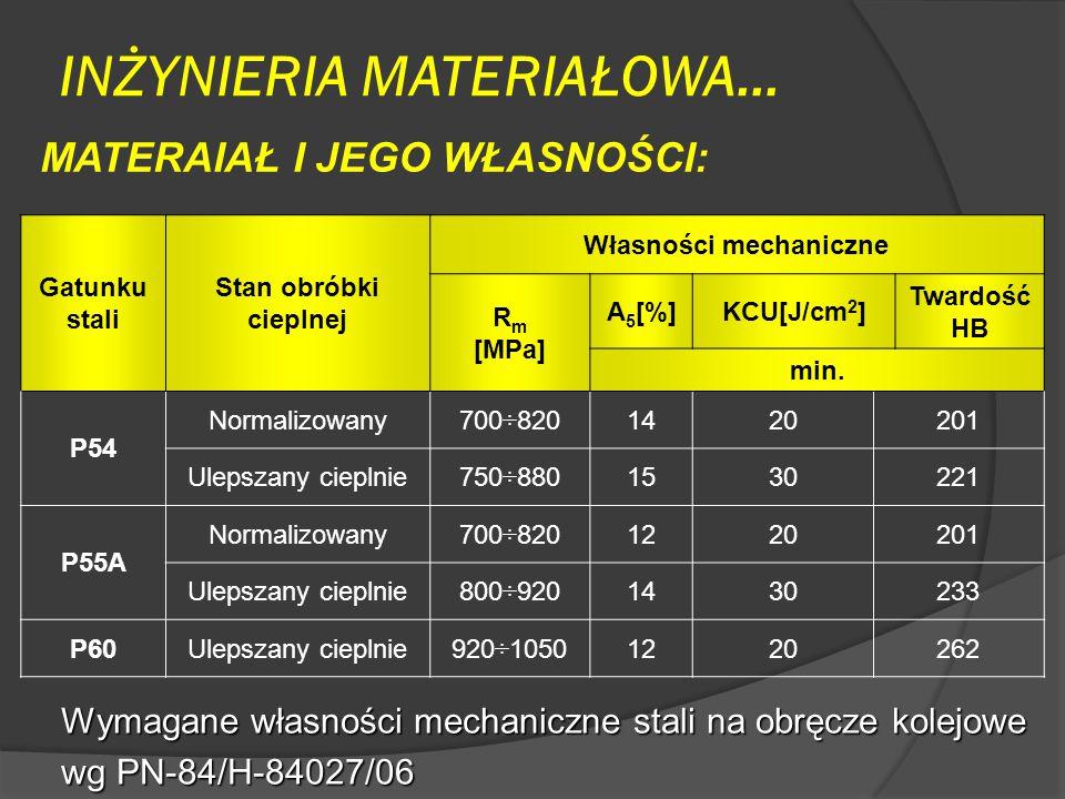 INŻYNIERIA MATERIAŁOWA… MATERAIAŁ I JEGO WŁASNOŚCI: Wymagane własności mechaniczne stali na obręcze kolejowe wg PN-84/H-84027/06 Gatunku stali Stan obróbki cieplnej Własności mechaniczne R m [MPa] A 5 [%]KCU[J/cm 2 ] Twardość HB min.