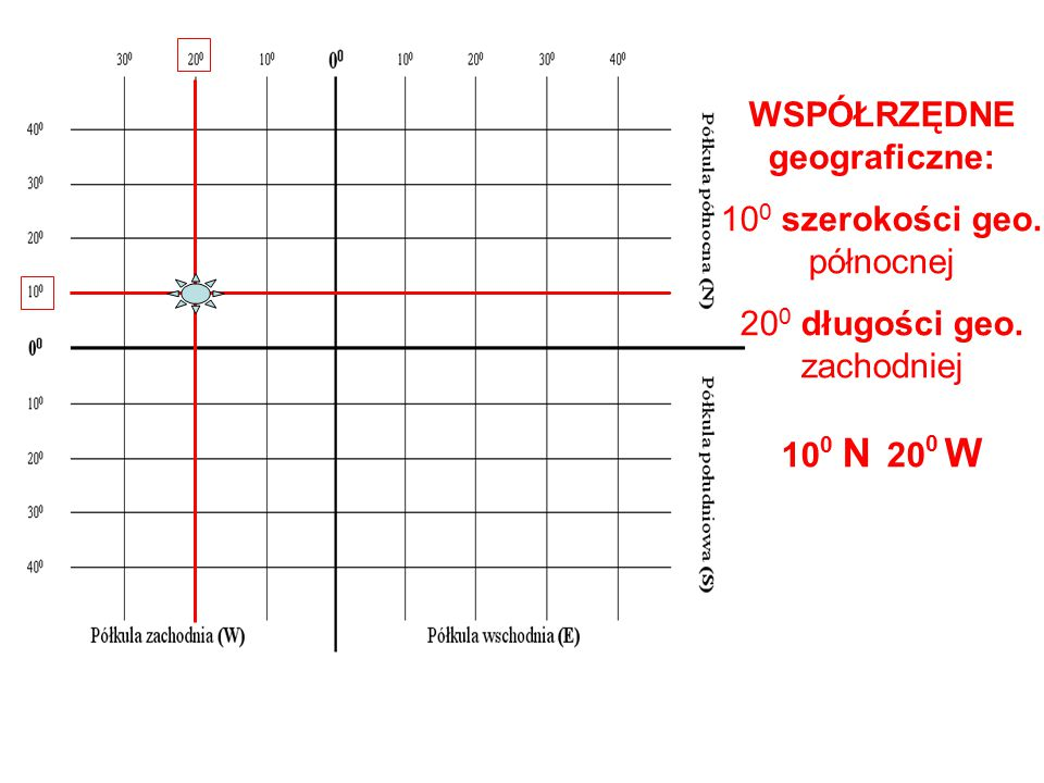 WSPÓŁRZĘDNE geograficzne: 10 0 szerokości geo. północnej 20 0 długości geo. zachodniej 10 0 N 20 0 W