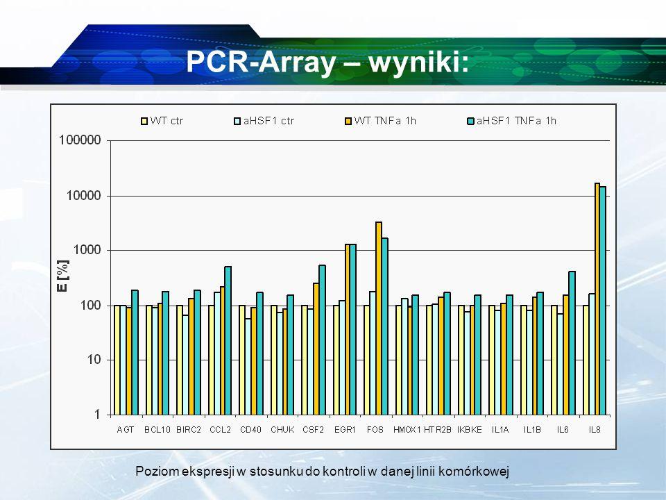 www.themegallery.com Company Logo PCR-Array – wyniki: Poziom ekspresji w stosunku do kontroli w danej linii komórkowej