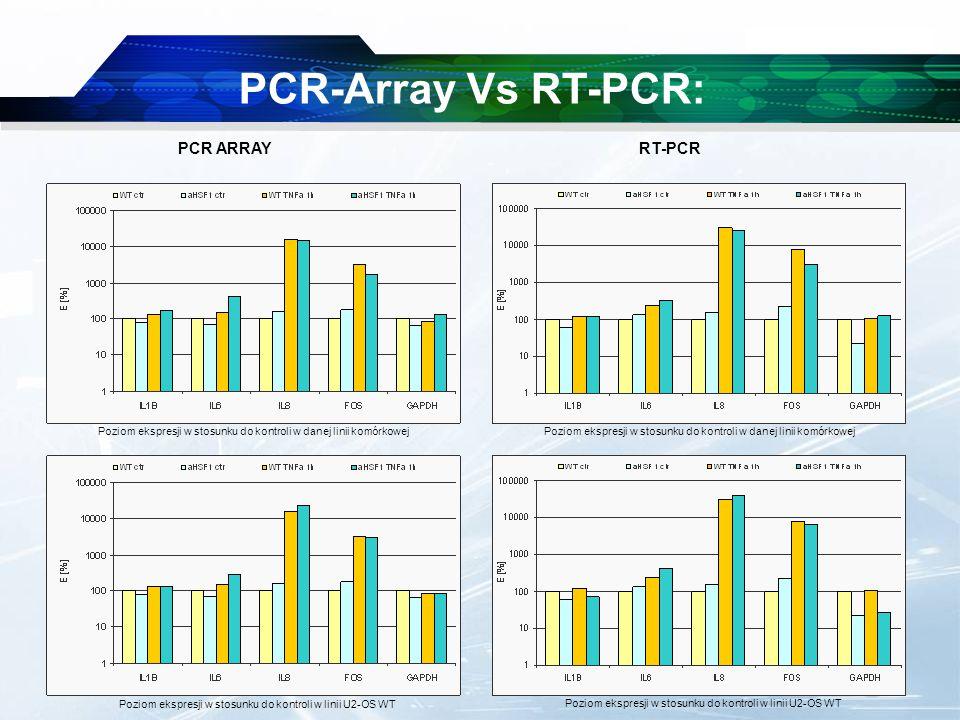 www.themegallery.com Company Logo PCR-Array Vs RT-PCR: PCR ARRAY RT-PCR Poziom ekspresji w stosunku do kontroli w danej linii komórkowej Poziom ekspresji w stosunku do kontroli w linii U2-OS WT