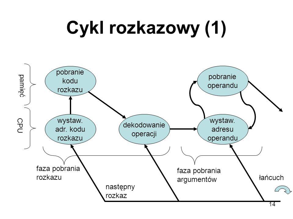 14 Cykl rozkazowy (1) wystaw. adr. kodu rozkazu pamięć CPU pobranie kodu rozkazu dekodowanie operacji wystaw. adresu operandu pobranie operandu faza p