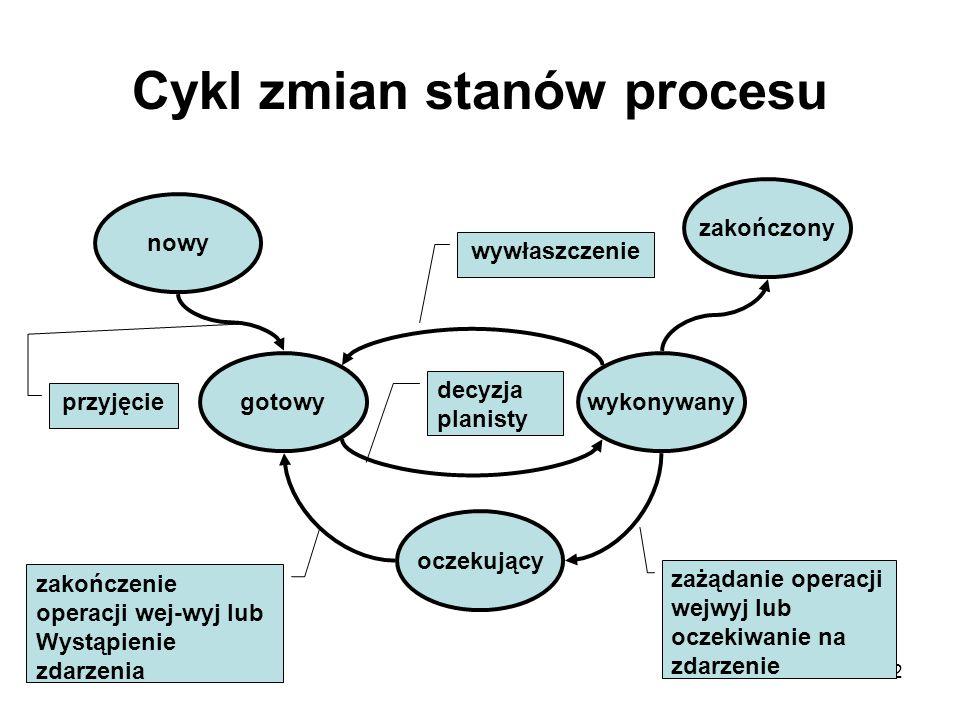 22 Cykl zmian stanów procesu nowy gotowy oczekujący wykonywany zakończony przyjęcie zażądanie operacji wejwyj lub oczekiwanie na zdarzenie zakończenie