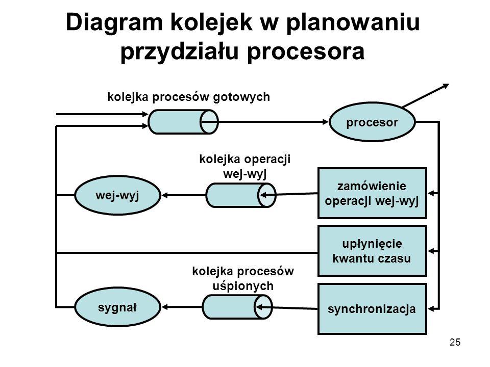 25 Diagram kolejek w planowaniu przydziału procesora procesor sygnał wej-wyj zamówienie operacji wej-wyj upłynięcie kwantu czasu synchronizacja kolejk