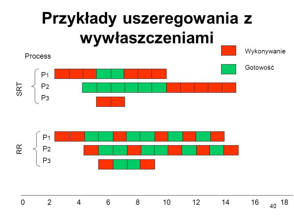 40 Przykłady uszeregowania z wywłaszczeniami 024681012141618 Process Wykonywanie Gotowość P1P1 P2P2 P3P3 SRT P1P1 P2P2 P3P3 RR