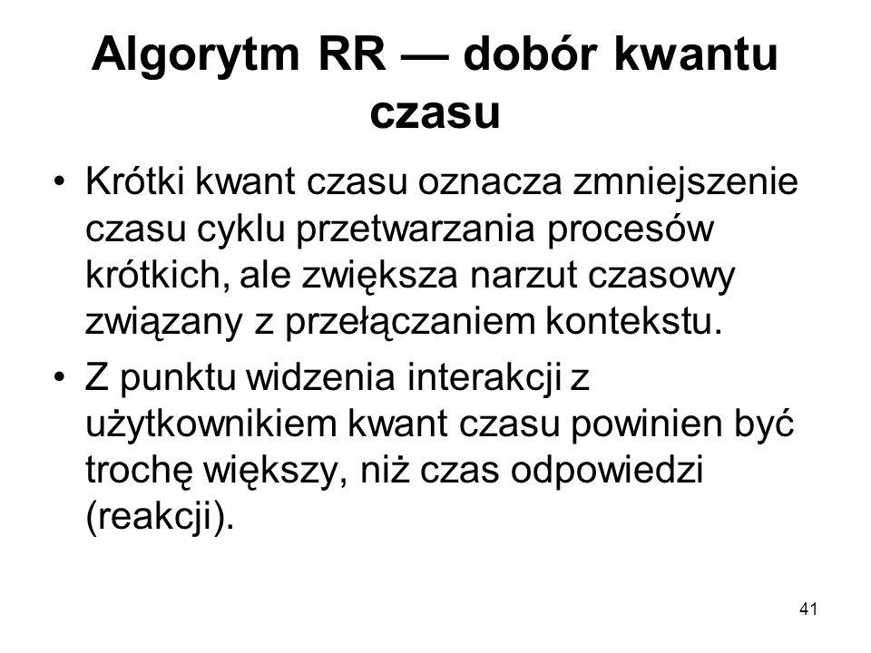 41 Algorytm RR — dobór kwantu czasu Krótki kwant czasu oznacza zmniejszenie czasu cyklu przetwarzania procesów krótkich, ale zwiększa narzut czasowy z