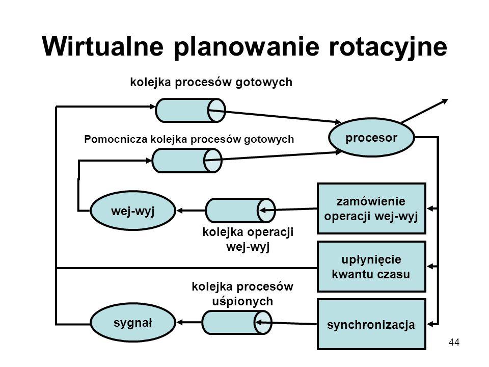 44 Wirtualne planowanie rotacyjne procesor sygnał wej-wyj zamówienie operacji wej-wyj upłynięcie kwantu czasu synchronizacja kolejka procesów gotowych