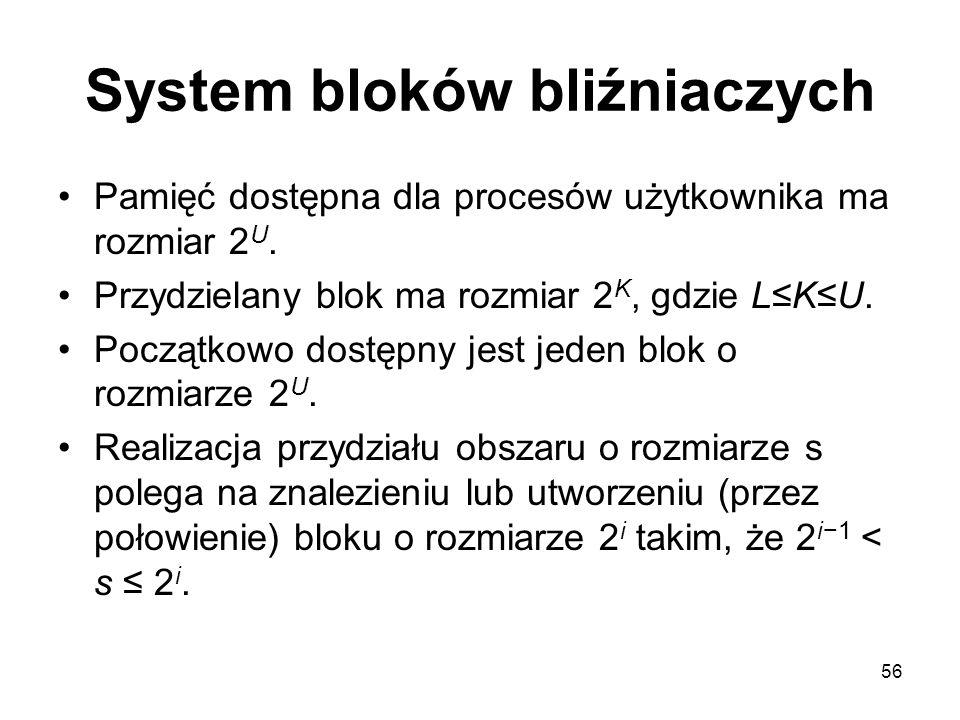 56 System bloków bliźniaczych Pamięć dostępna dla procesów użytkownika ma rozmiar 2 U. Przydzielany blok ma rozmiar 2 K, gdzie L≤K≤U. Początkowo dostę