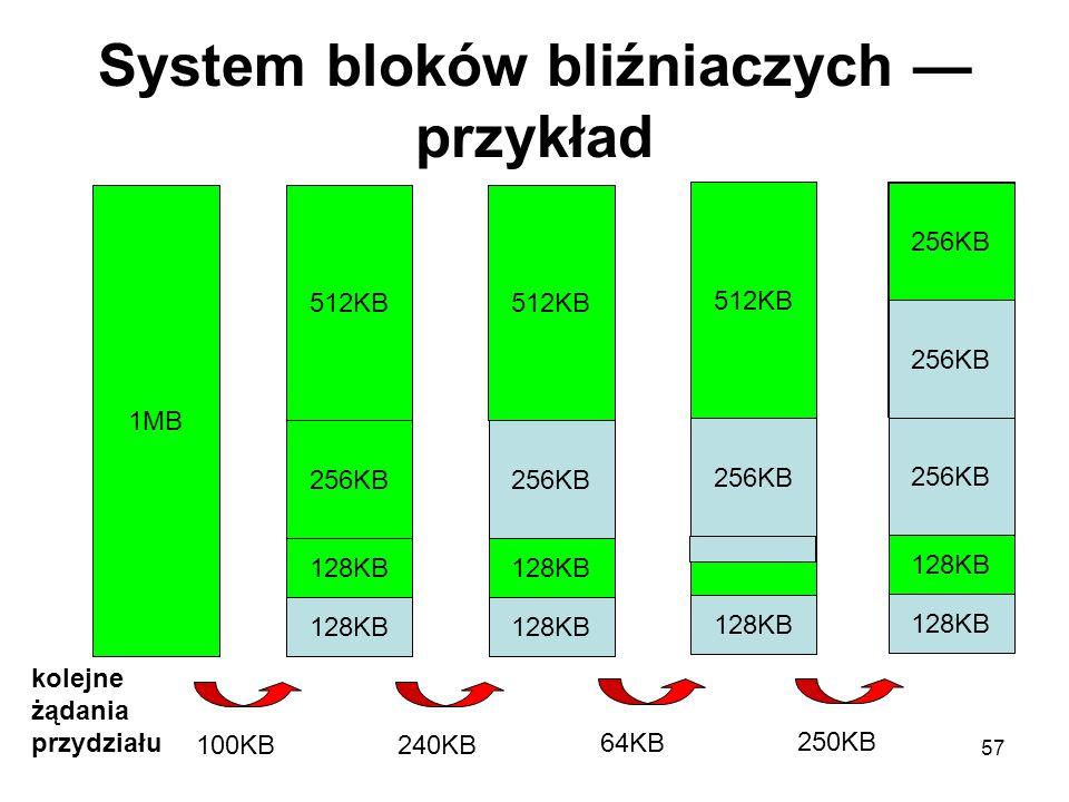 57 System bloków bliźniaczych — przykład 1MB kolejne żądania przydziału 512KB 256KB 128KB 100KB 512KB 256KB 128KB 240KB 512KB 256KB 128KB 64KB 256KB 1