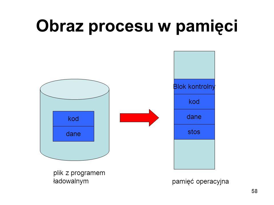 58 Obraz procesu w pamięci kod dane plik z programem ładowalnym kod dane stos Blok kontrolny pamięć operacyjna