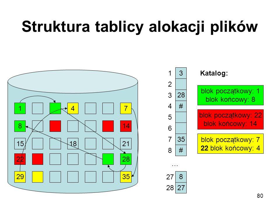 80 Struktura tablicy alokacji plików 147 814 151821 2228 2935 3 28 # 35 # 8 27 1 2 3 4 5 6 7 8 28 … blok początkowy: 1 blok końcowy: 8 blok początkowy