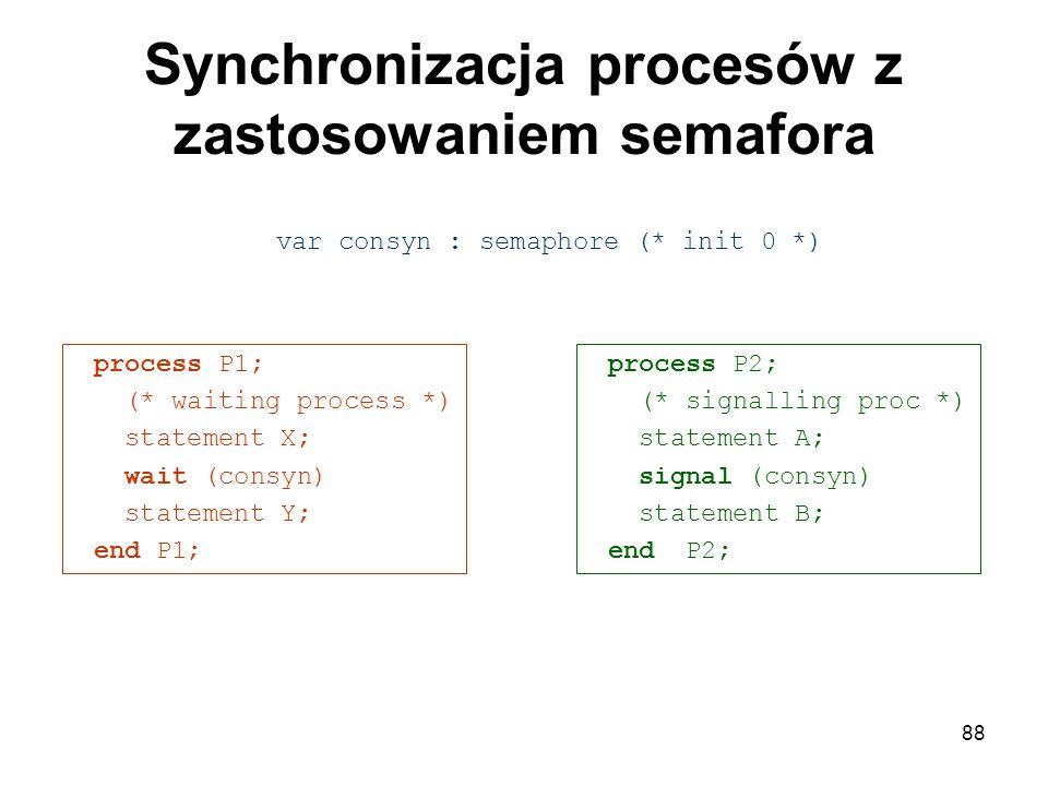 88 Synchronizacja procesów z zastosowaniem semafora process P1; (* waiting process *) statement X; wait (consyn) statement Y; end P1; process P2; (* s
