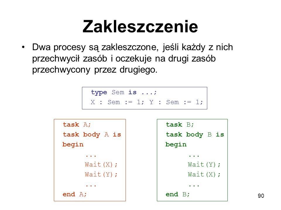 90 Zakleszczenie type Sem is...; X : Sem := 1; Y : Sem := 1; task B; task body B is begin... Wait(Y); Wait(X);... end B; task A; task body A is begin.