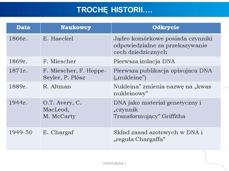 TROCHĘ HISTORII…. informatyka + 3 DataNaukowcyOdkrycie 1866r.E. HaeckelJądro komórkowe posiada czynniki odpowiedzialne za przekazywanie cech dziedzicz