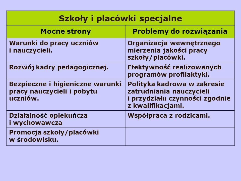 Szkoły i placówki specjalne Mocne stronyProblemy do rozwiązania Warunki do pracy uczniów i nauczycieli.