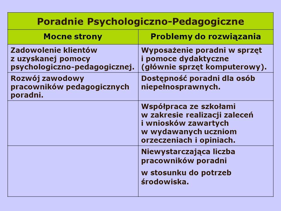 Poradnie Psychologiczno-Pedagogiczne Mocne stronyProblemy do rozwiązania Zadowolenie klientów z uzyskanej pomocy psychologiczno-pedagogicznej.