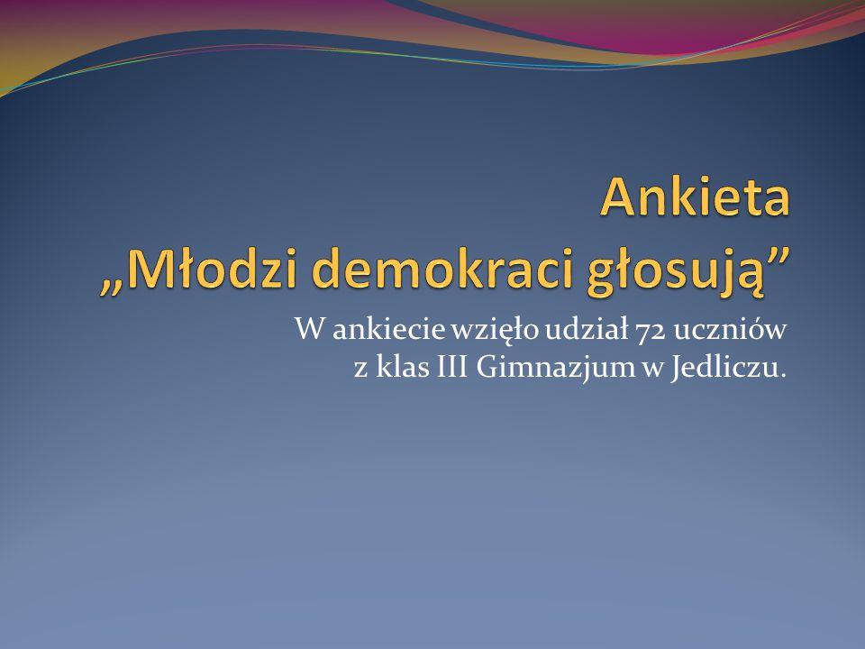 W ankiecie wzięło udział 72 uczniów z klas III Gimnazjum w Jedliczu.