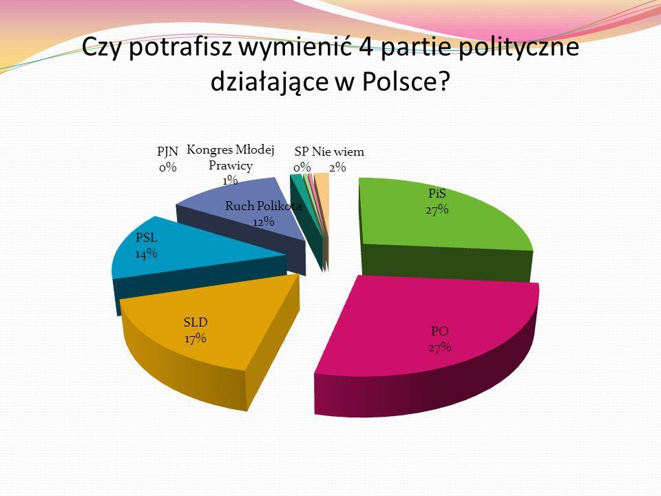 Czy potrafisz wymienić 4 partie polityczne działające w Polsce?