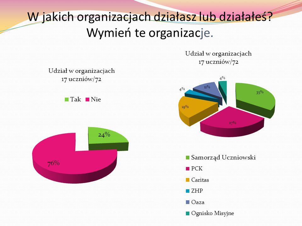 W jakich organizacjach działasz lub działałeś Wymień te organizacje.