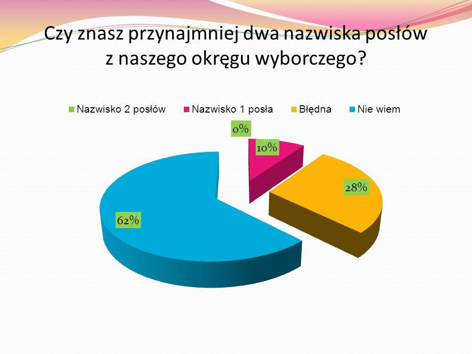 Z ilu izb składa się Parlament Rzeczpospolitej Polskiej?