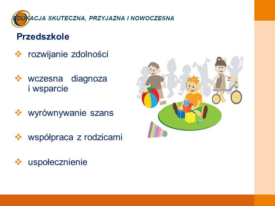 EDUKACJA SKUTECZNA, PRZYJAZNA I NOWOCZESNA Przedszkole  rozwijanie zdolności  wczesna diagnoza i wsparcie  wyrównywanie szans  współpraca z rodzicami  uspołecznienie