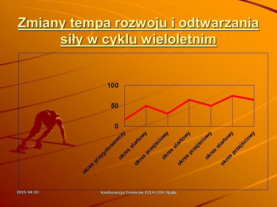 2015-04-03 Konferencja Trenerów PZLA COS Spała Obciążenie, a ilość powtórzeń i serii 6 - 5 - 4 - 3 - 2 - 1 - 1 6 - 5 - 4 - 3 - 2 - 1 - 1 70 75 80 85 90 95 100% CM 70 75 80 85 90 95 100% CM 5 x 5 / 80% CM 4-5 x 6 / 50-60% CM ( czas ) 12 – 8 x 5 / 50-60% CM