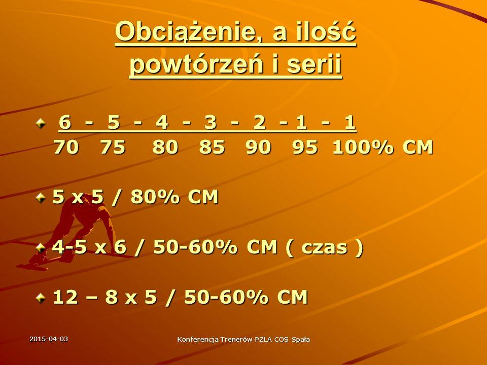2015-04-03 Konferencja Trenerów PZLA COS Spała Zapis treningu siły Na przykładzie T.Majewskiego w sezonie 2009