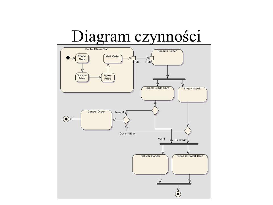 Diagram czynności